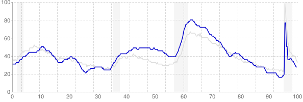 South Carolina monthly unemployment rate chart from 1990 to August 2021